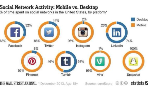 Social Media Continues the Fight to be on Top