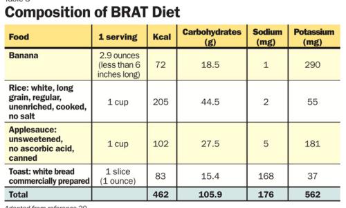 composition of brat diet
